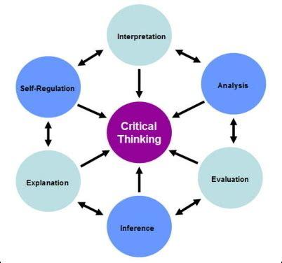 Critical thinking characteristics nursing